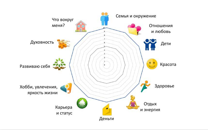 12 сфер жизни