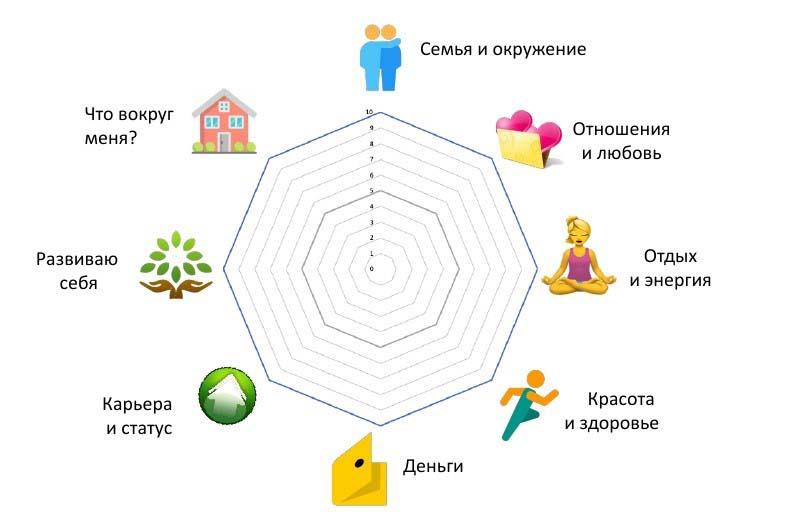 8 сфер жизни