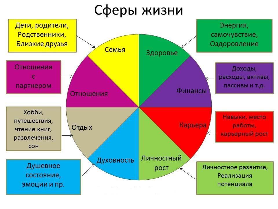что такое колесо баланса