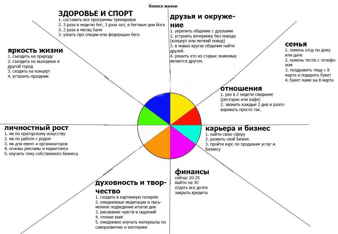 план саморазвития на год