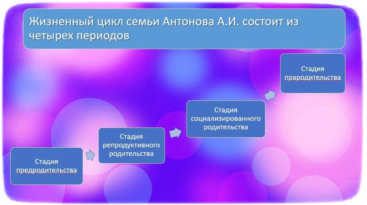 жизненные циклы семьи Антонова